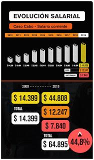 salario policial + JF GIL - 30-05-2021